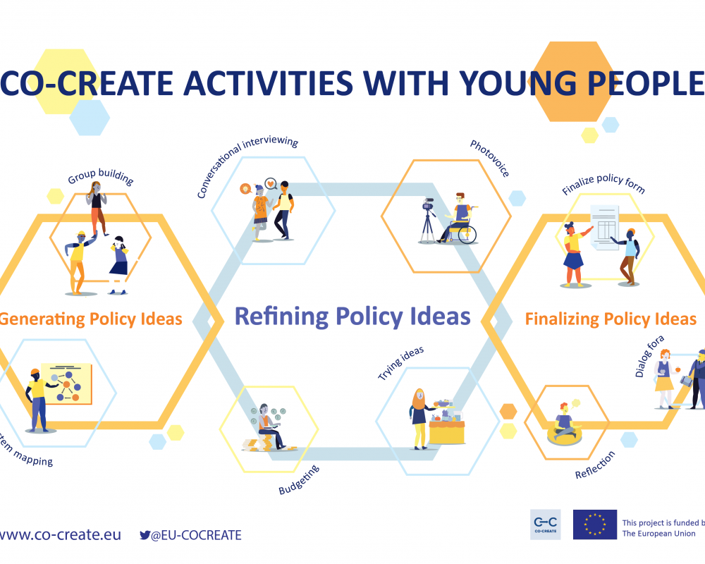 CO-CREATE activities with young people